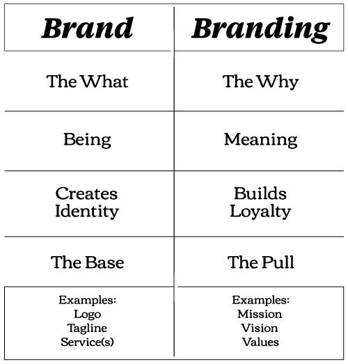 Brand vs. Branding table - mobile