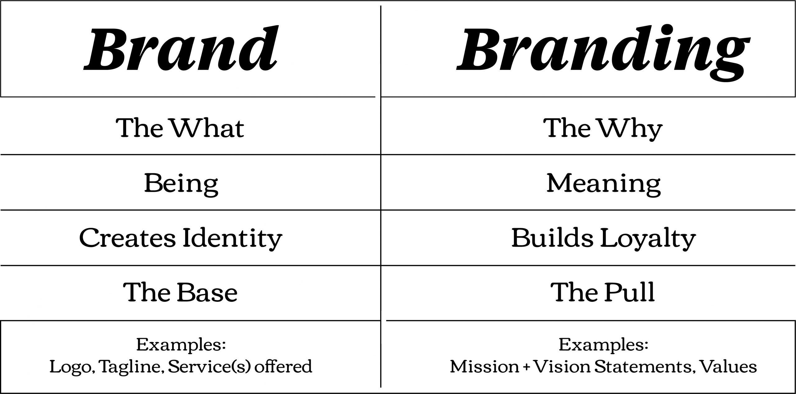 Brand vs. Branding table
